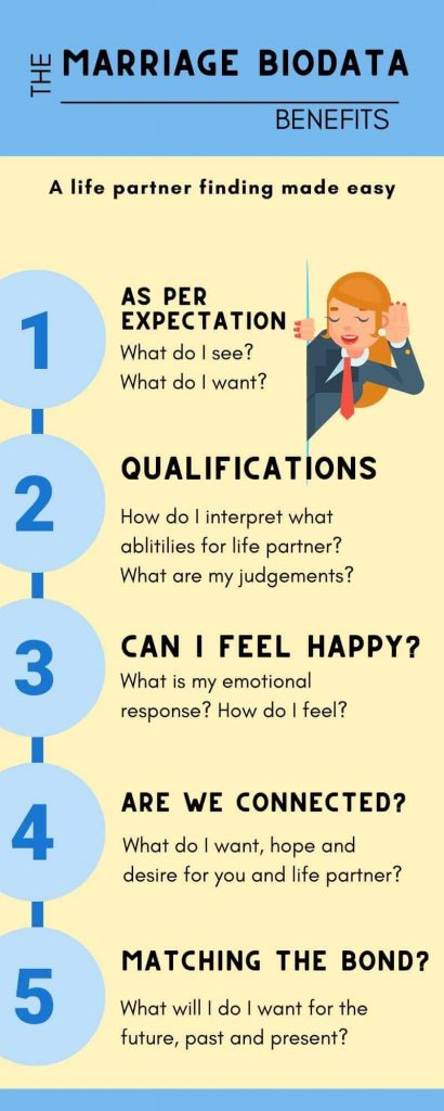 Infographic of Best Marriage Biodata Creation Image with questions and benefits